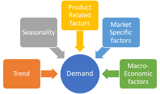 Drivers of demand