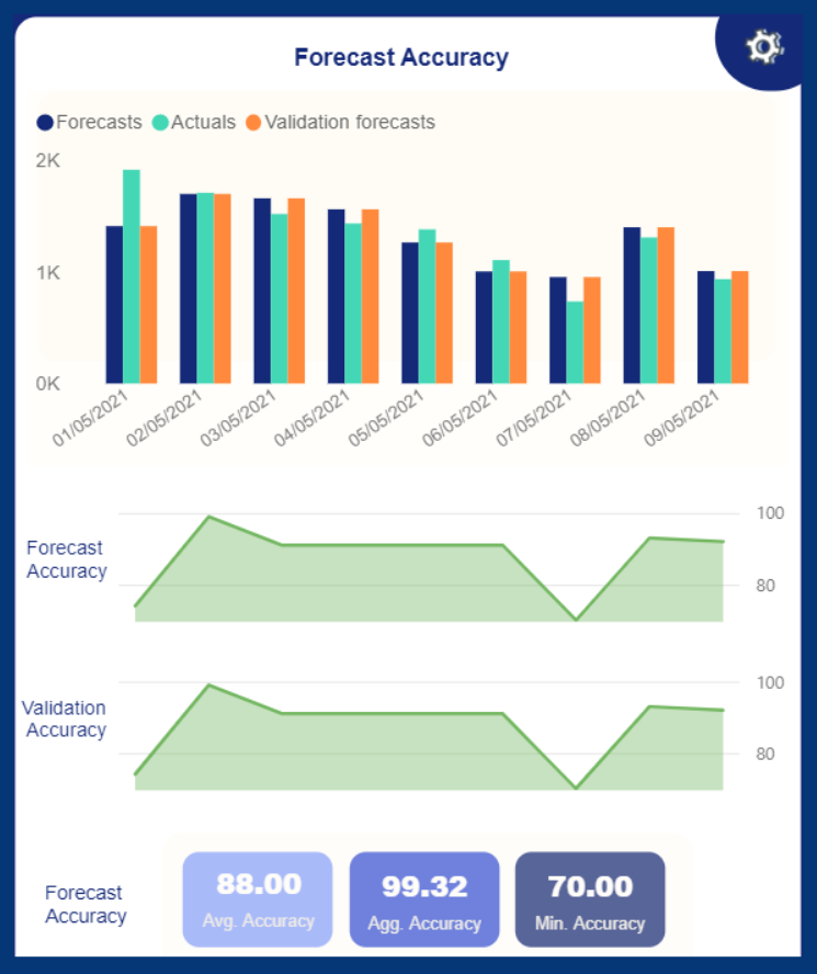 forecast accuracy in dashboards