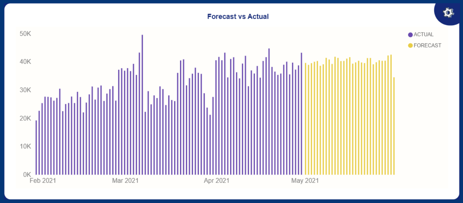 dashboard in forecast squared