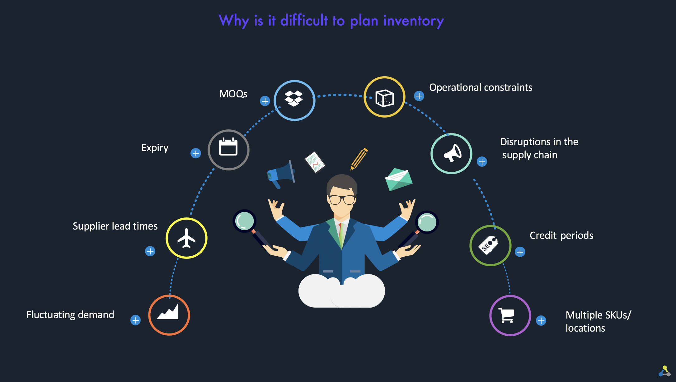 why is it hard to plan inventory